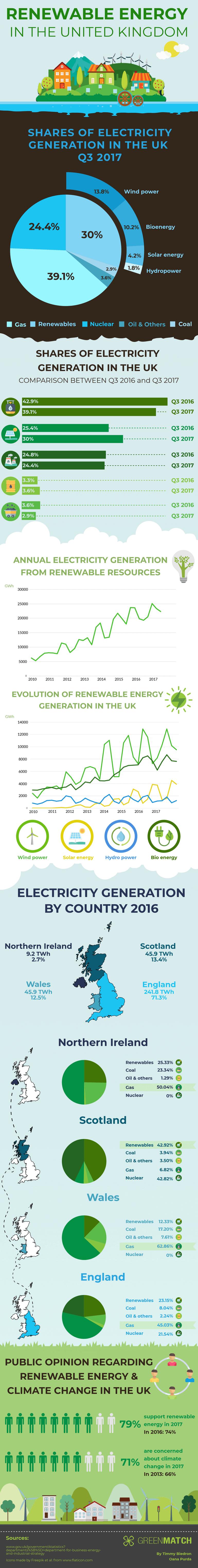renewable energy in the uk 1