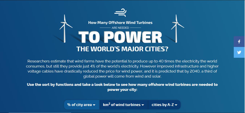 wind power cities