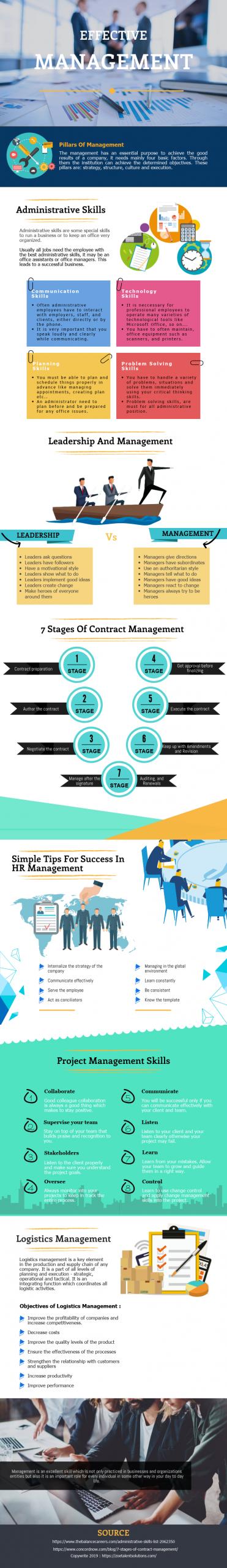 Effective Management 1