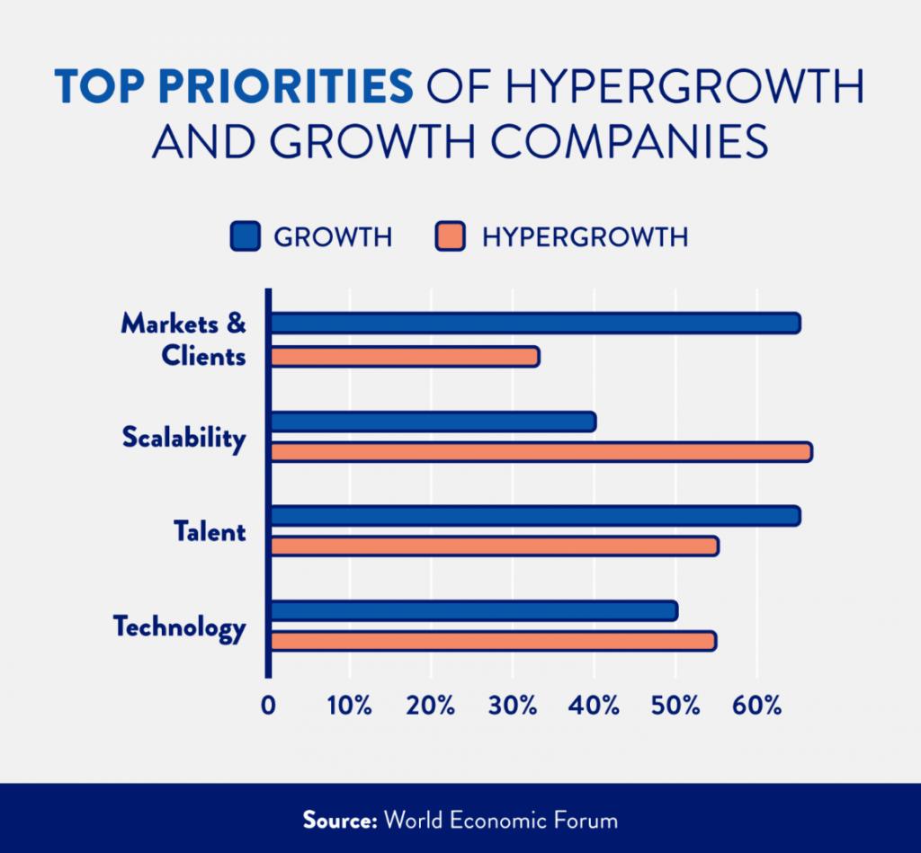 hypergrowth companies