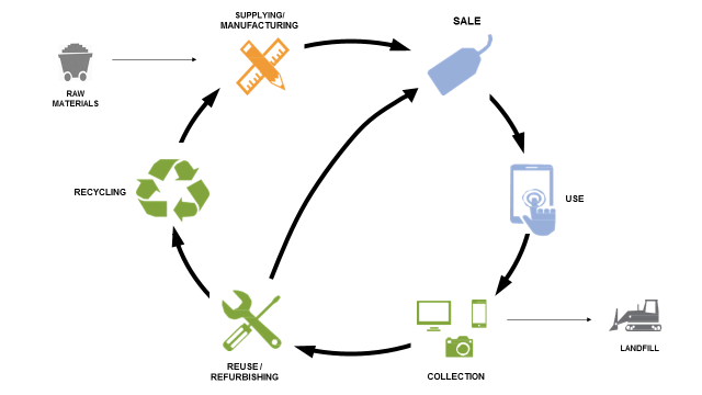 e-waste-environmental-stewardship